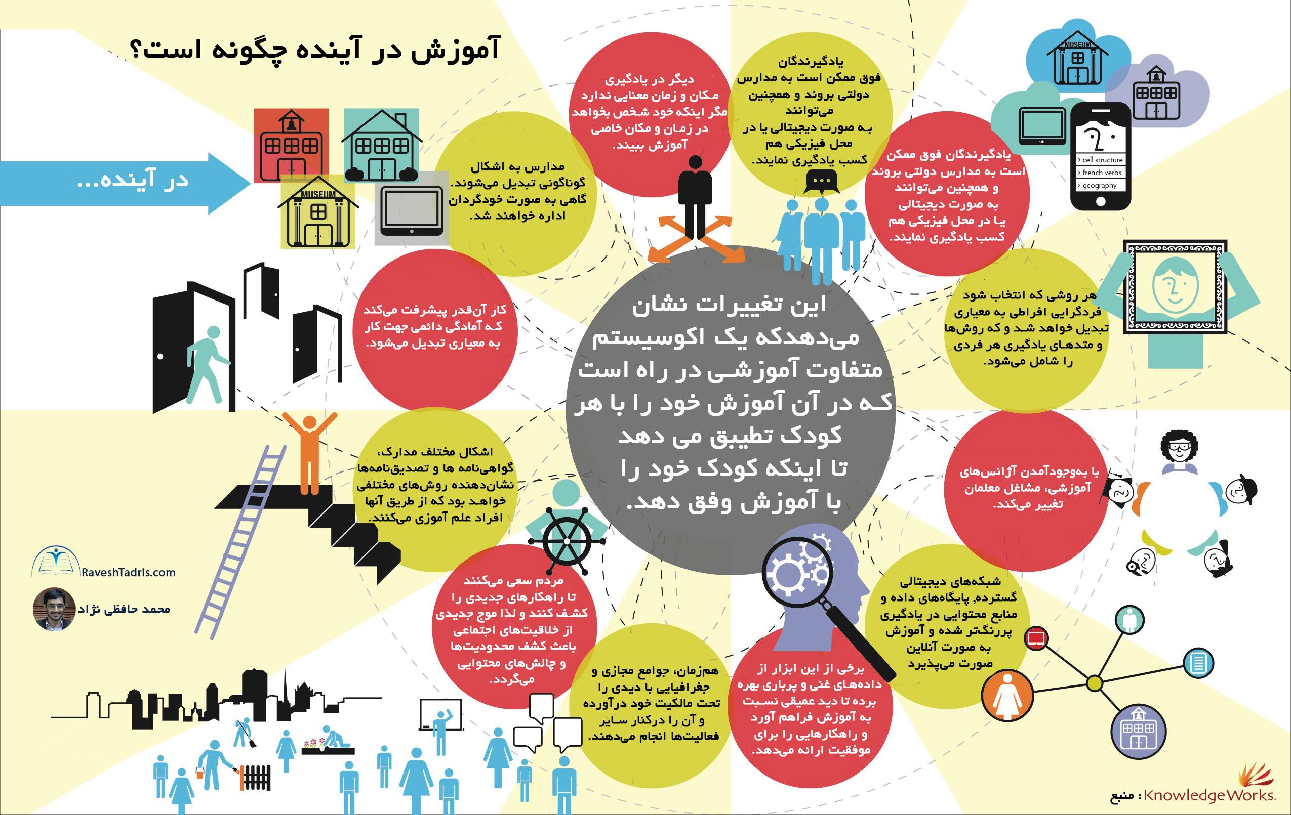 آینده ی آموزش محمد حافظی اینفوگرافآموزشی نژاد