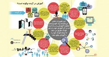 اینفوگراف-آینده-ی-آموزش