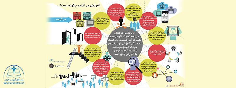 اینفوگراف آموزش در آینده