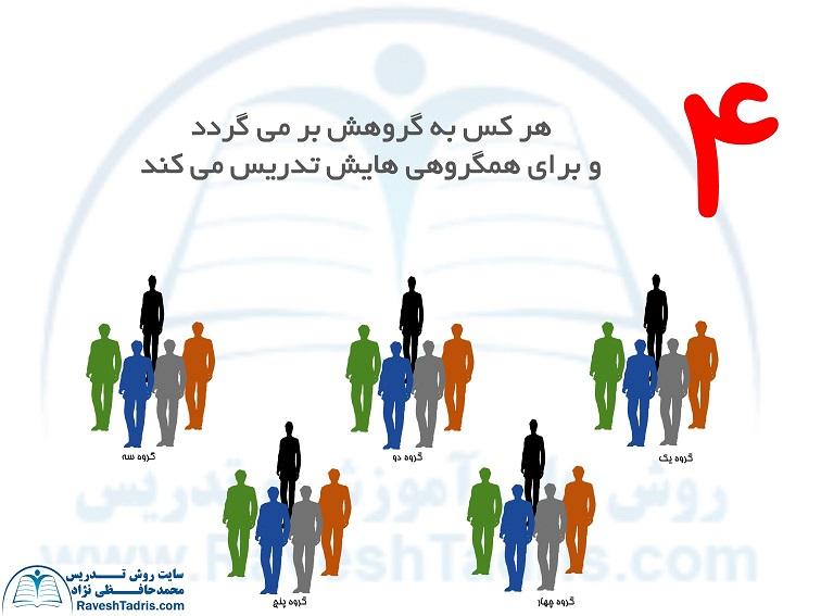 روش تدریس اعضای گروه