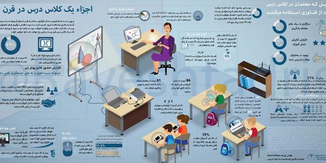 اینفوگرافیک-آموزشی-–-اجزای-یک-کلاس-درس-در-قرن-۲۱