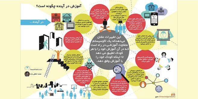 اینفوگراف-آموزش-در-آینده