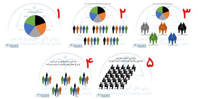 Image result for در روش تدریس