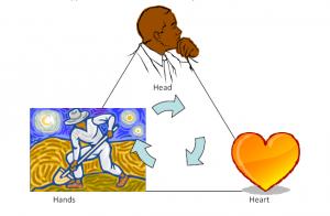 قلب سر دست