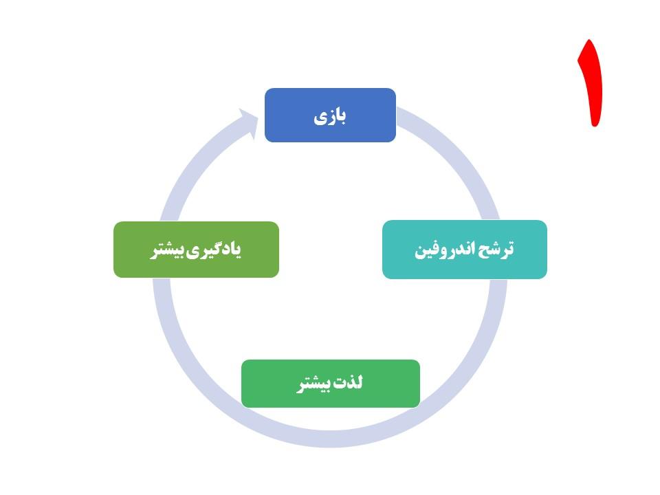 چرخ ی بازی